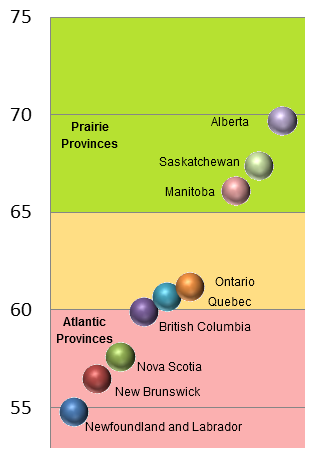 Employment rates for Canadian provinces 2013